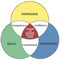 knowledge-skills-dispositions-16mmf82